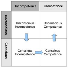 competence vs conscious 2