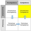 competence vs conscious stages 4